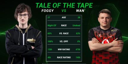 Украинец Foggy выиграл первый матч на DreamHack Warcraft III Open 2020