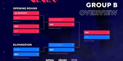Ninjas in Pyjamas и BIG вышли на BLAST Premier: Fall Finals 2021