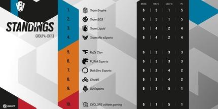 Team Empire переиграла Cloud9 и G2 на Six Invitational 2021
