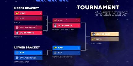 Игроки NAVI проиграли OG в финале группы А на BLAST Premier: Fall 2020