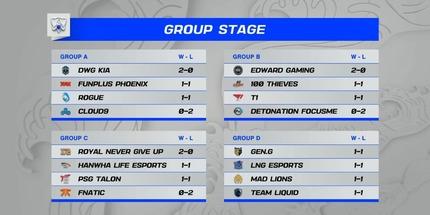 Фото: результаты и расписание 2-го дня групповой стадии Worlds 2021