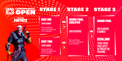 Студия DreamHack проведёт серию открытых турниров по Fortnite